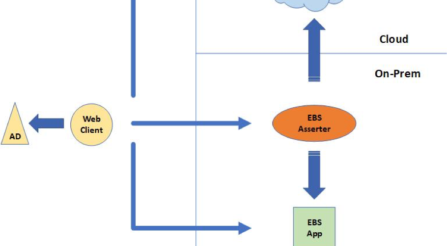 small oracle identity cloud service flow chart